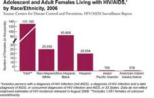 HIV and women 2008