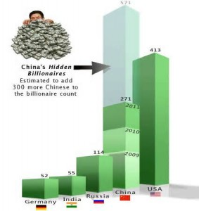 Chinese hidden billionaires