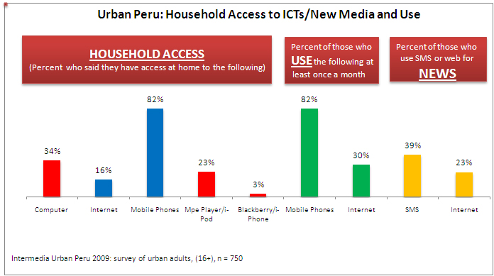 Peru's New Media Household access Chart