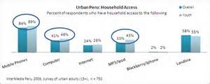 Perú home access chart for urban youth