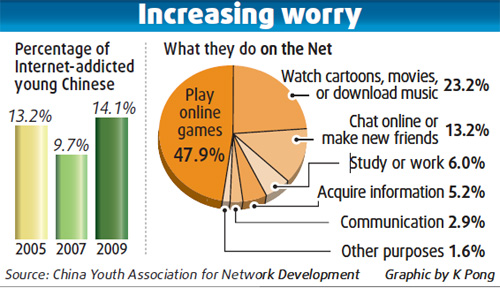 Young Internet addicts increasing in number