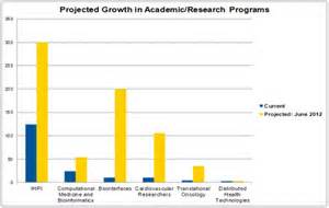 Projected growth in academic and research in First World nations