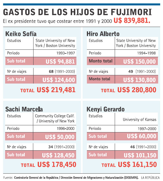 Fujimori's children's expensive USA education while learning died in Peru