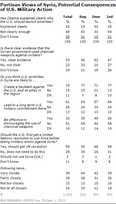 September 2013 Pew Poll on Americans attitude toward war with Syria