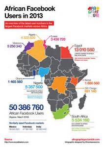 <i>Africa a big user of Facebook</i>