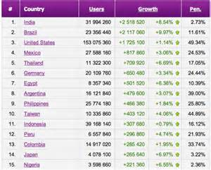"<i>Nigeria's Facebook growth--users are carefully monitored for ""incorrect behavior/""</i>"