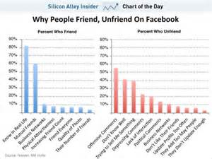 <i>Surveyed 1865 Facebook users to get information</i>