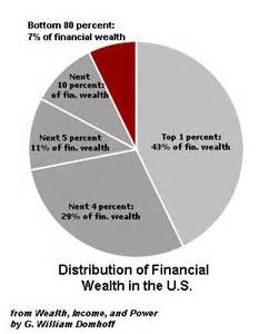 <i>Distribution of Financial Wealth in the USA</i>