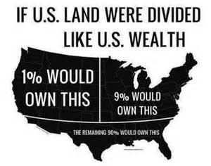 <i>Division of wealth in the USA</i>
