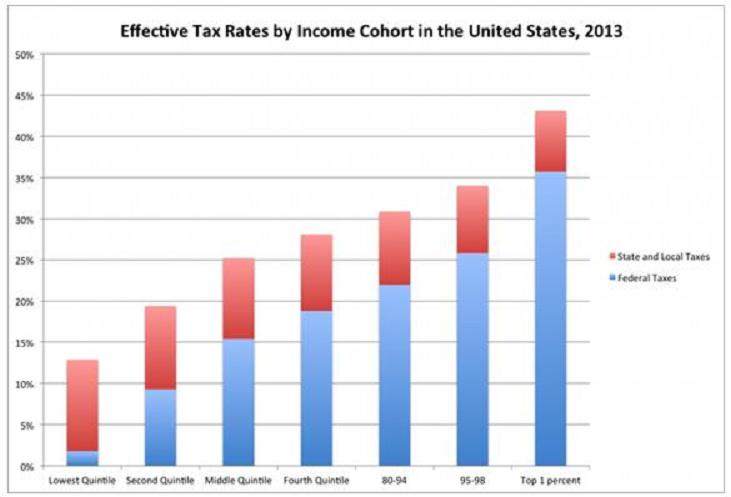 <i>Tax rates by income 2013</i>