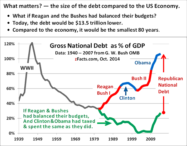 <i>US national debt GDP graphic</i>